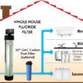 Best Whole House Water Filtration System Reviews and Guide 2018
